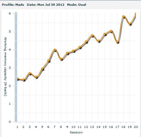I3 Mindware, graf
