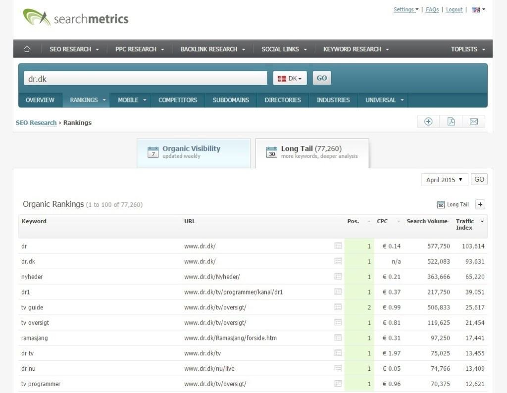 Searchmetrics, dr.dk