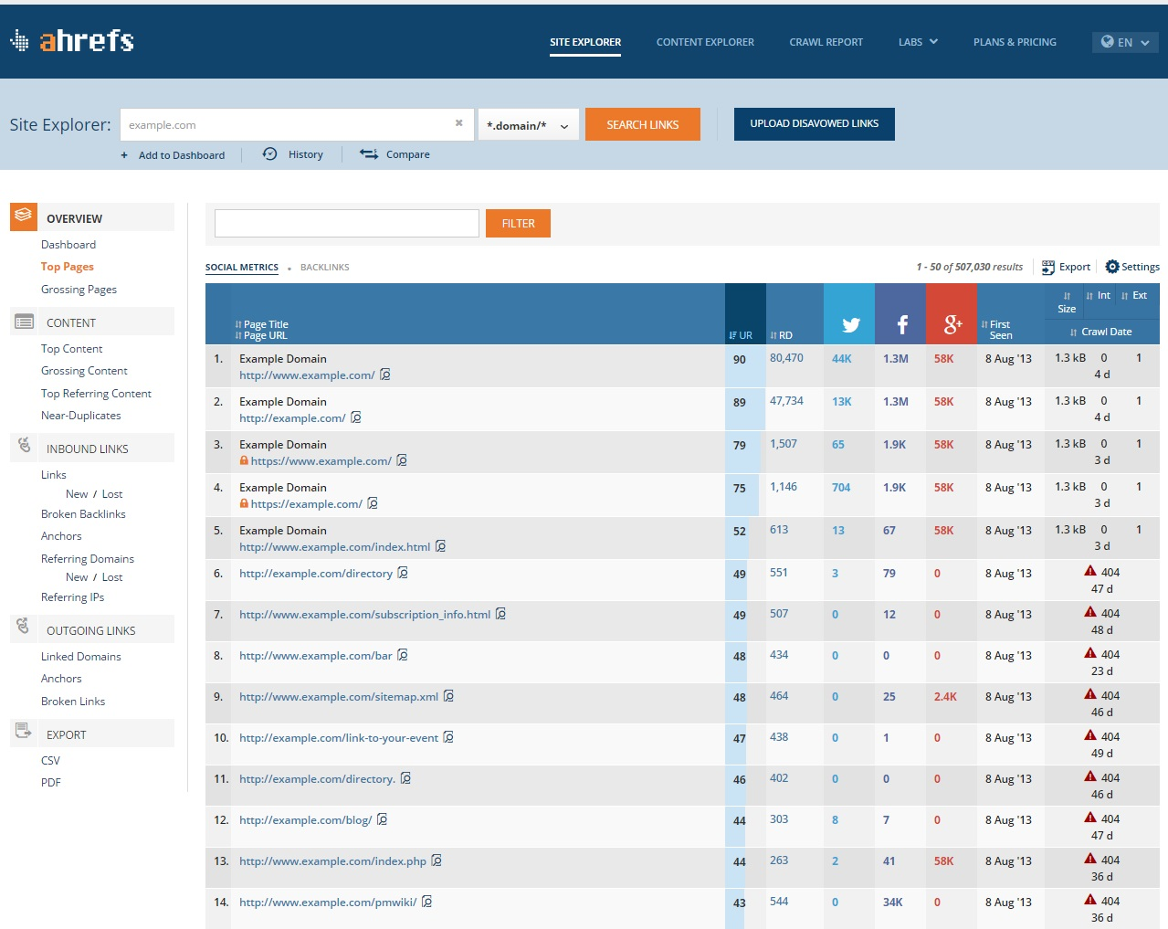 Ahrefs, Top Pages