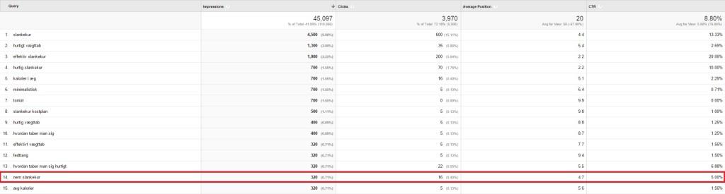 Google Analytics, nem slankekur