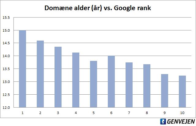 Domæne alder vs. rank på første side i Google