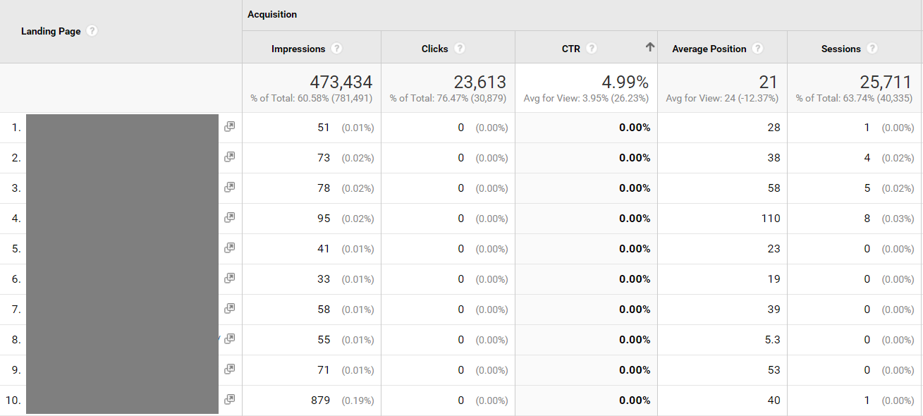 Google Analytics landing pages, lav CTR