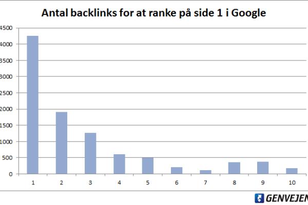 Så mange gode links skal du bruge for at ranke først i Google
