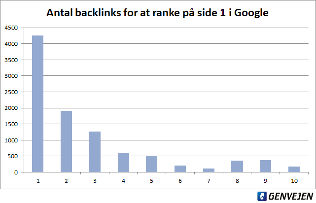 Antal backlinks for at ranke på side 1 i Google