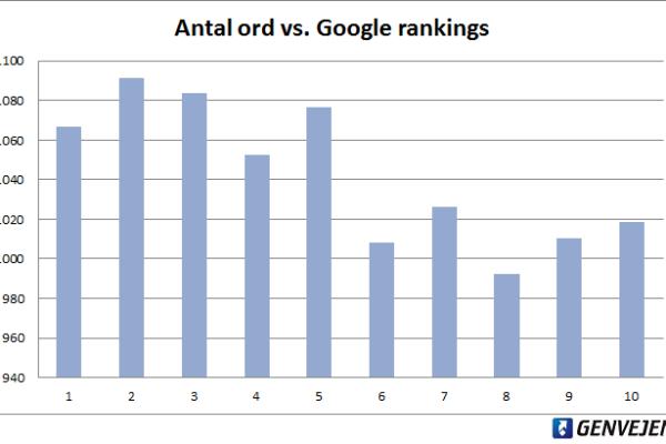 6 grafer der vil forbedre hvordan dine SEO tekster ranker