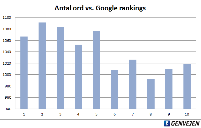 Antal ord vs. Google rankings