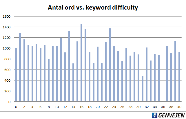Antal ord vs. keyword difficulty