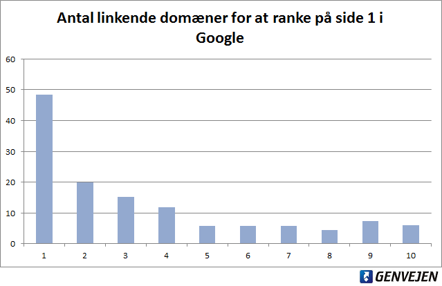 Antal linkende domæner for at ranke på side 1 i Google