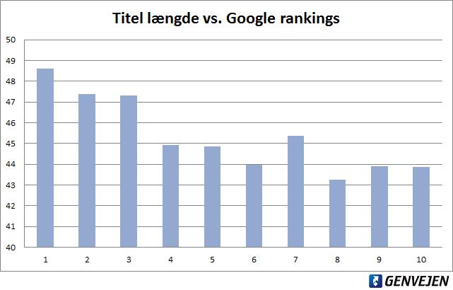 Titel længde vs. Google rankings