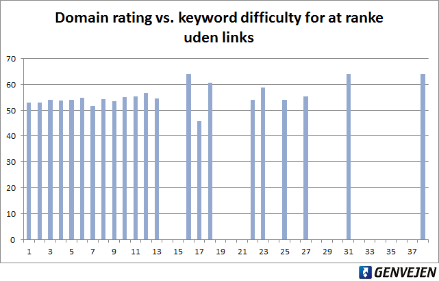 Domain rating vs. keyword difficulty