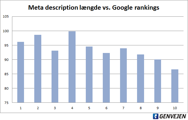 Meta description længde vs. Google rankings