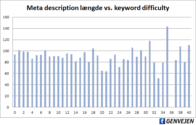 Meta description længde vs. keyword difficulty