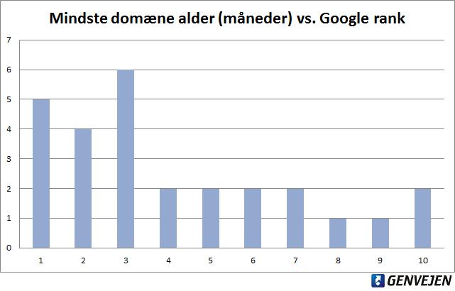 Laveste domæne alder vs. rank på første side i Google