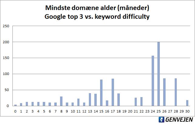 Laveste domæne alder, Google top 3 vs. keyword difficulty